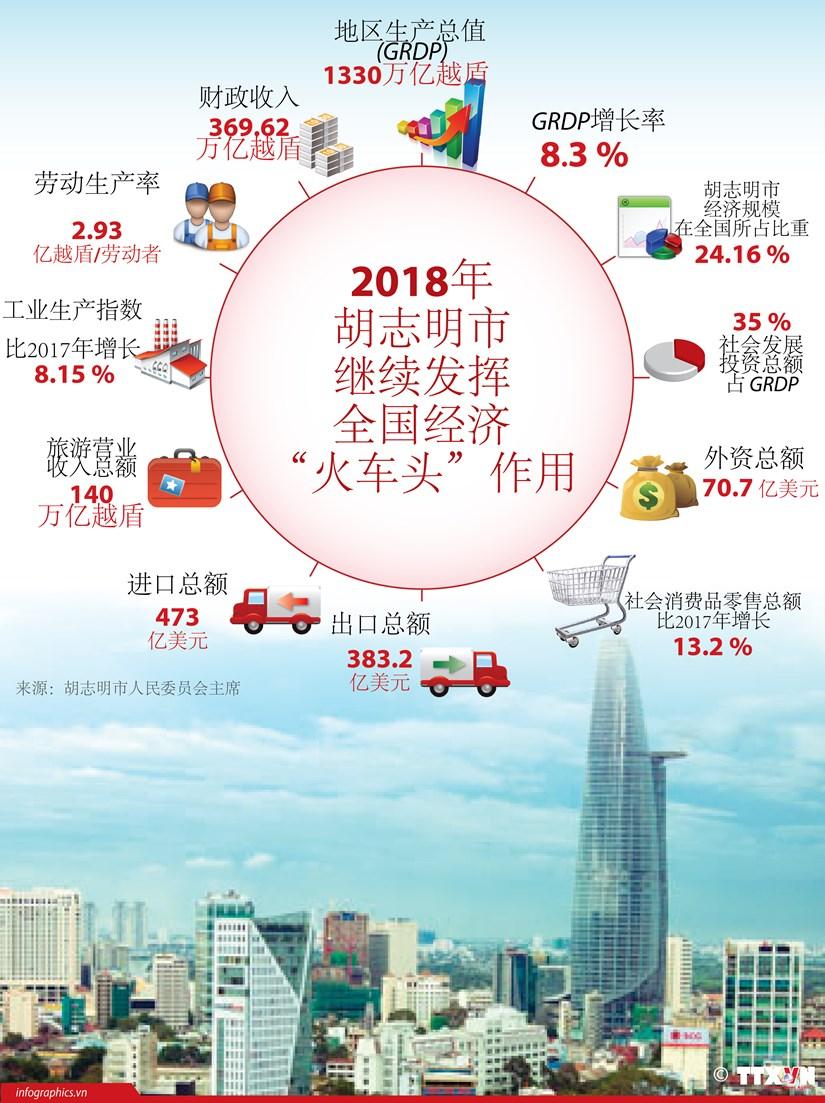 """图表新闻:2018年胡志明市继续发挥全国经济""""火车头""""作用 hinh anh 1"""