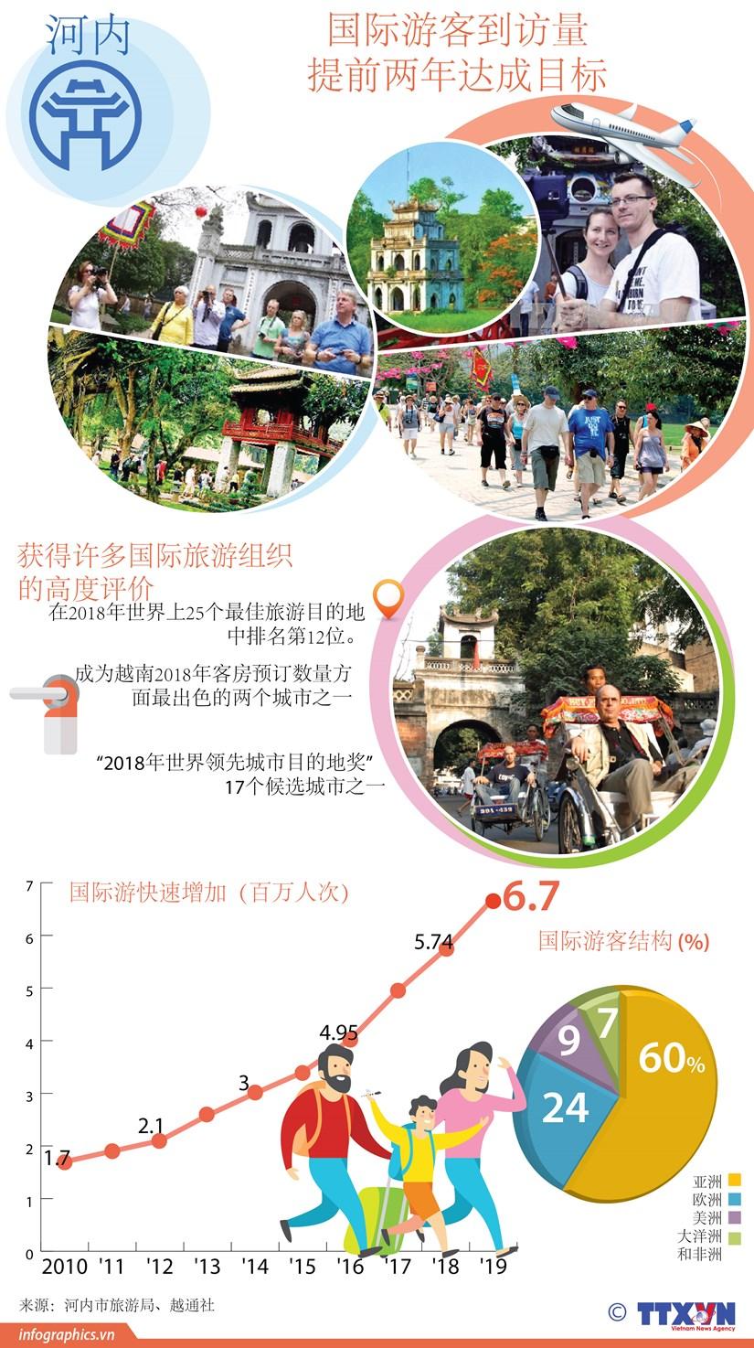 图表新闻:河内国际游客到访量提前两年达成目标 hinh anh 1