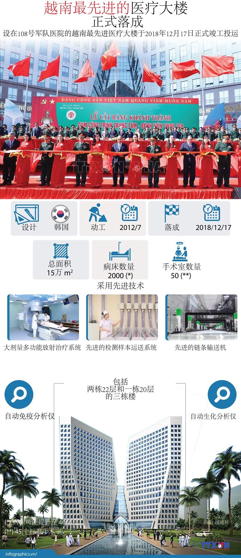 图表新闻: 越南最先进的医疗大楼正式落成 hinh anh 1