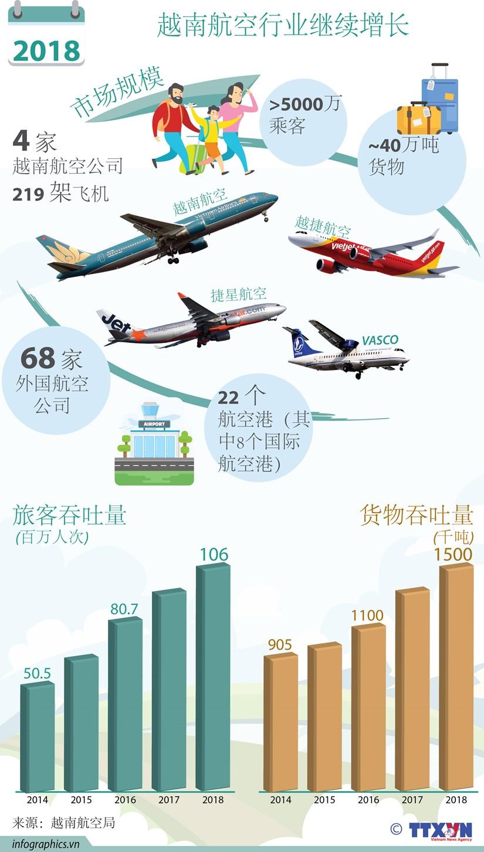 图表新闻:2018年越南航空行业继续增长 hinh anh 1