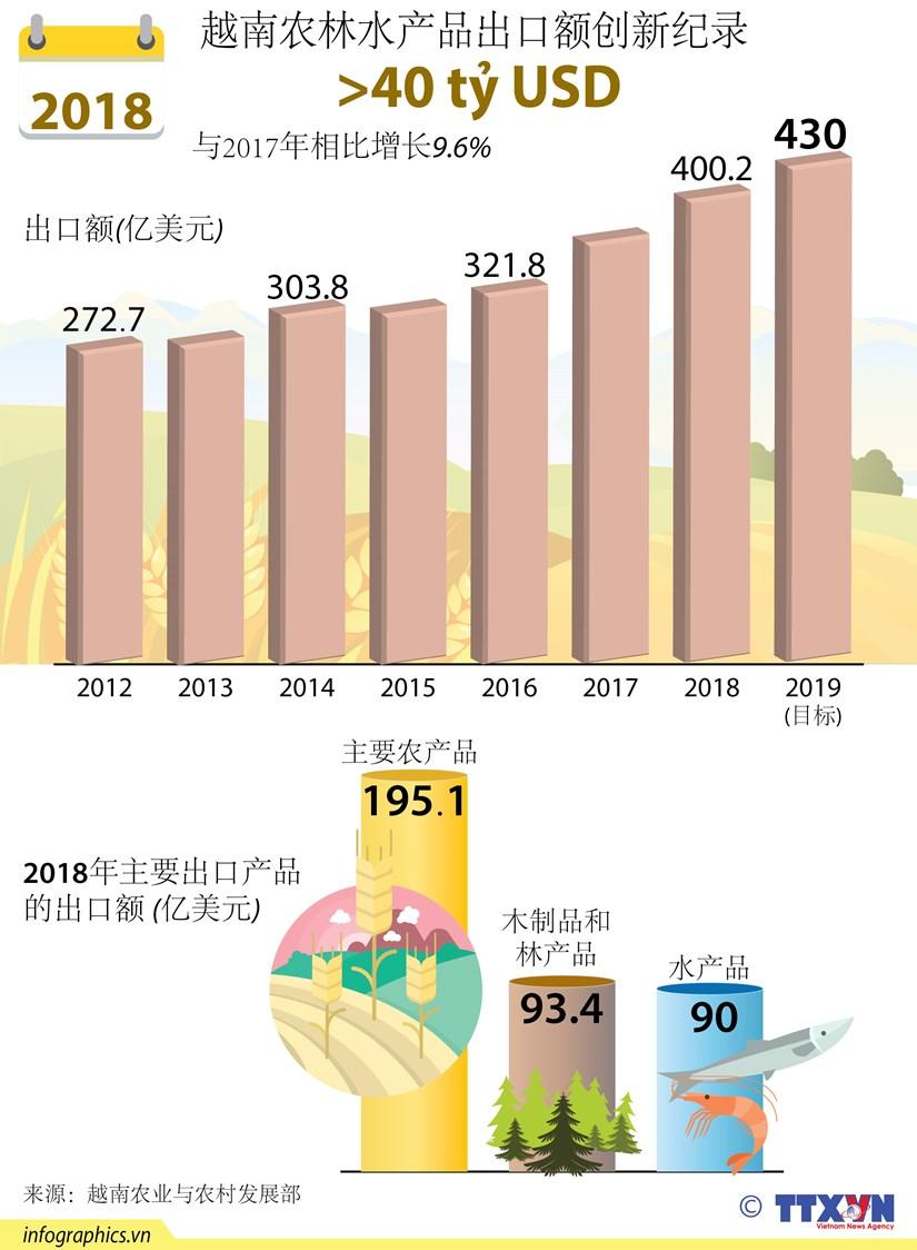 图表新闻:2018年越南农林水产品出口创新纪录 hinh anh 1