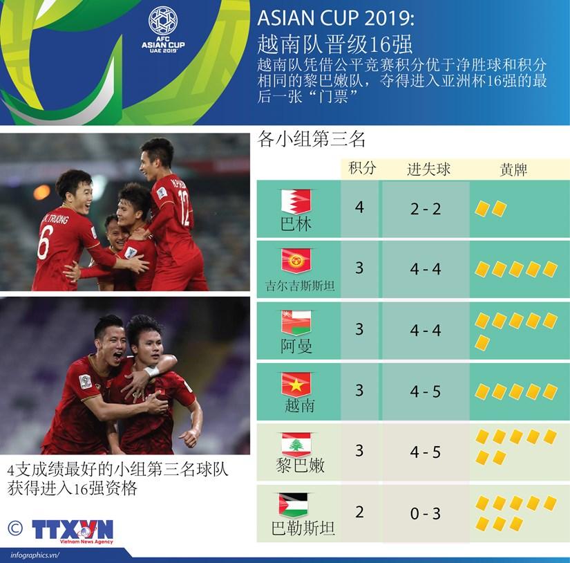 图表新闻:ASIAN CUP 2019: 越南队晋级16强 hinh anh 1