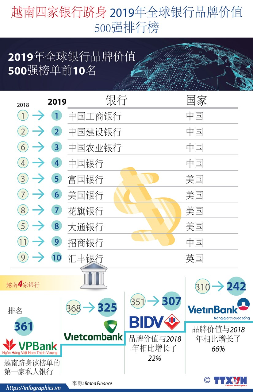 图表新闻:越南四家银行跻身 2019年全球银行品牌价值500强排行榜 hinh anh 1