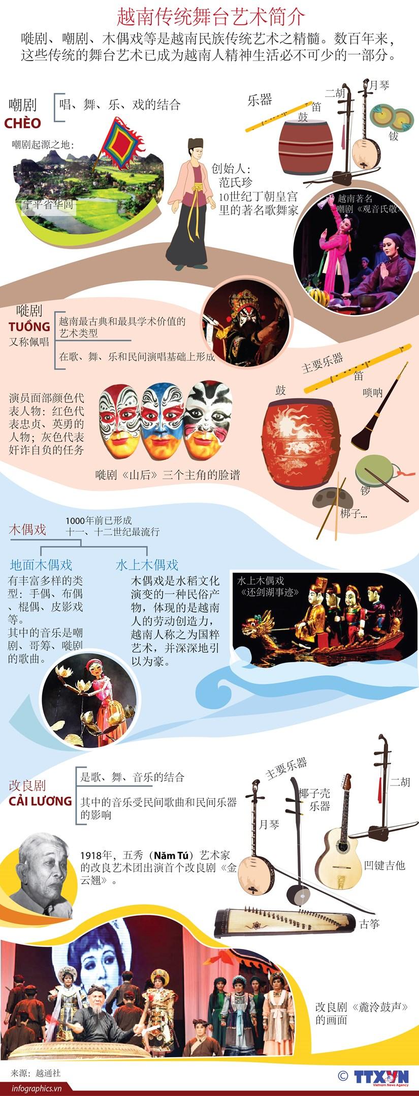 图表新闻:越南传统舞台艺术简介 hinh anh 1