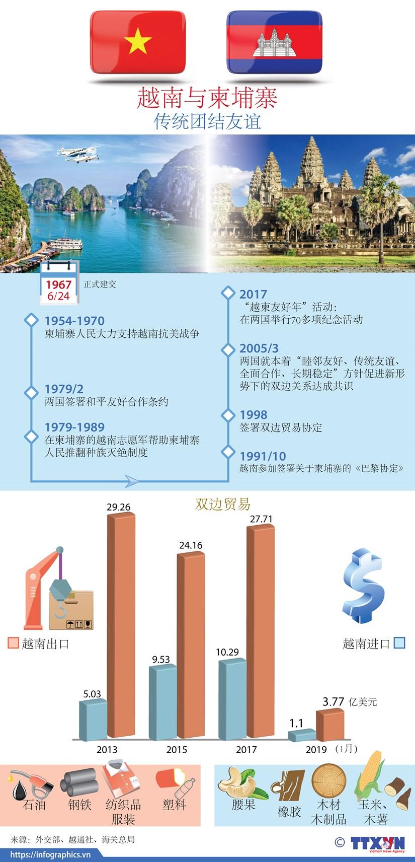 图表新闻:越南与柬埔寨的传统团结友谊 hinh anh 1