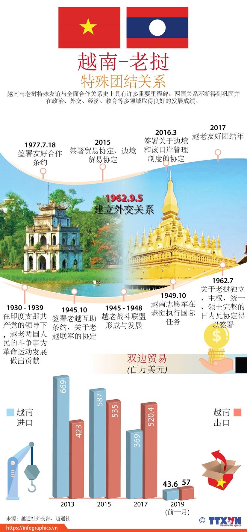 图表新闻:越南与老挝特殊团结关系 hinh anh 1