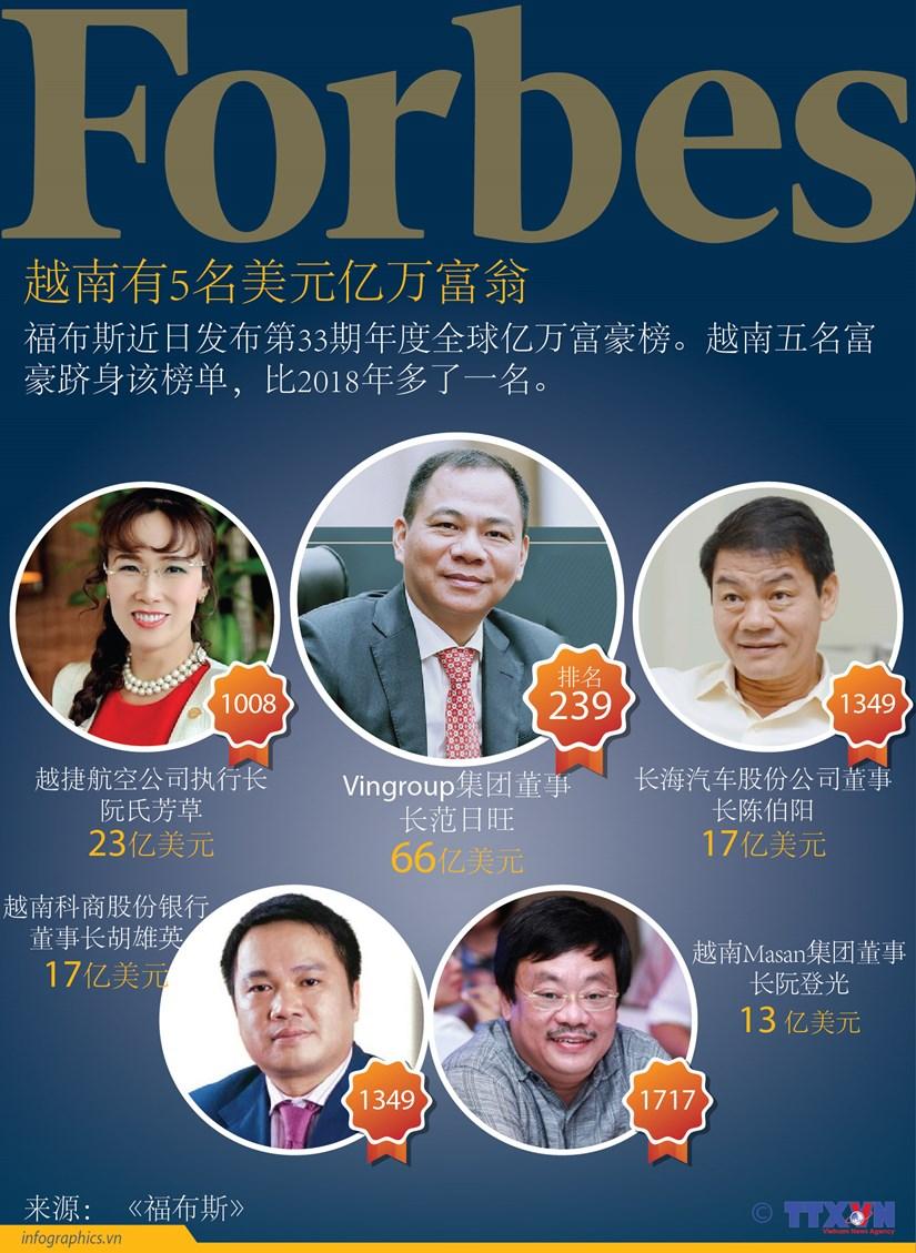 图表新闻:越南有5名美元亿万富翁 hinh anh 1