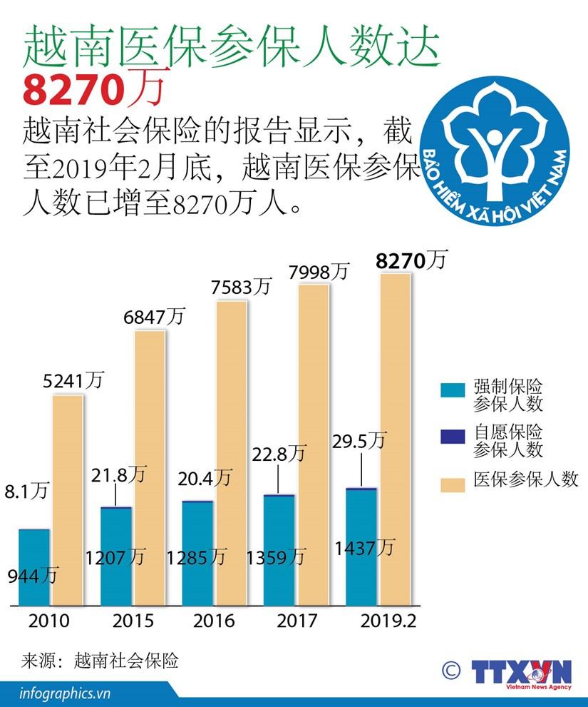 图表新闻:越南医保参保人数达8270万 hinh anh 1