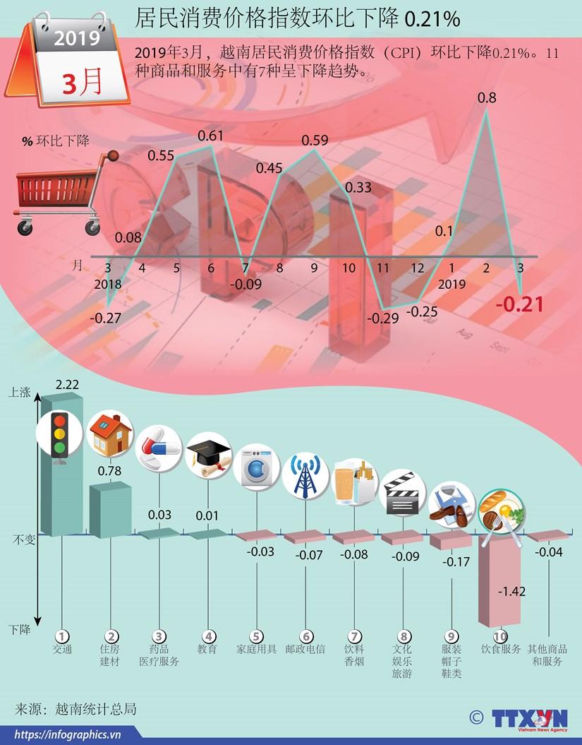 图表新闻:越南居民消费价格指数环比下降 0.21% hinh anh 1