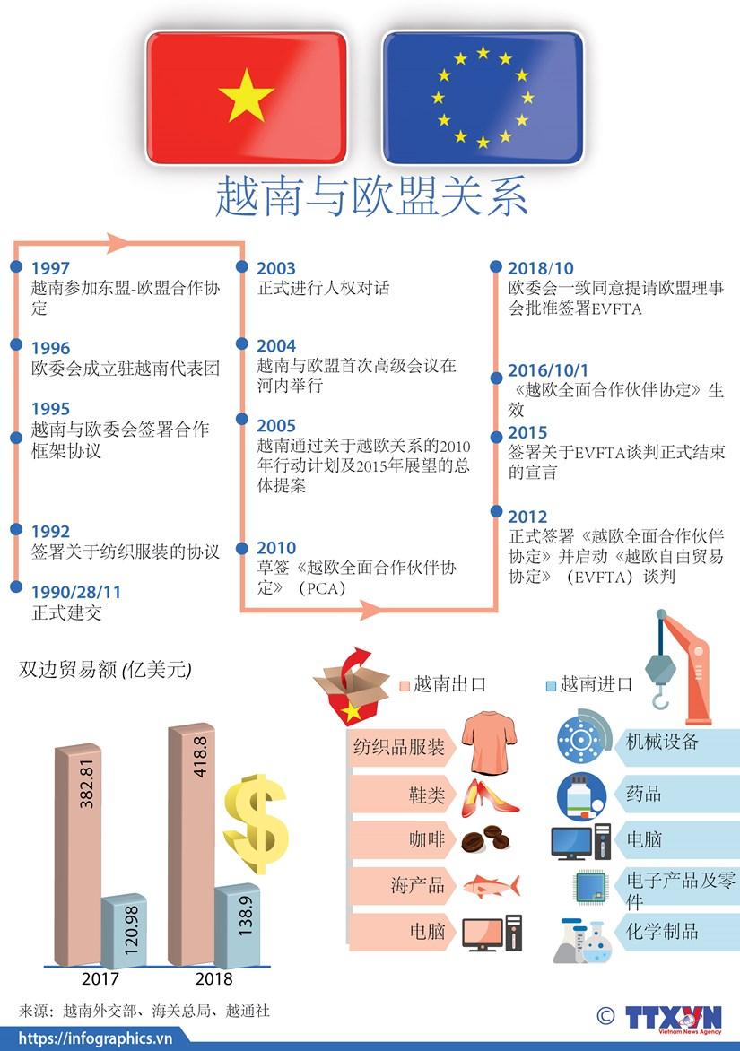图表新闻:越南与欧盟关系 hinh anh 1