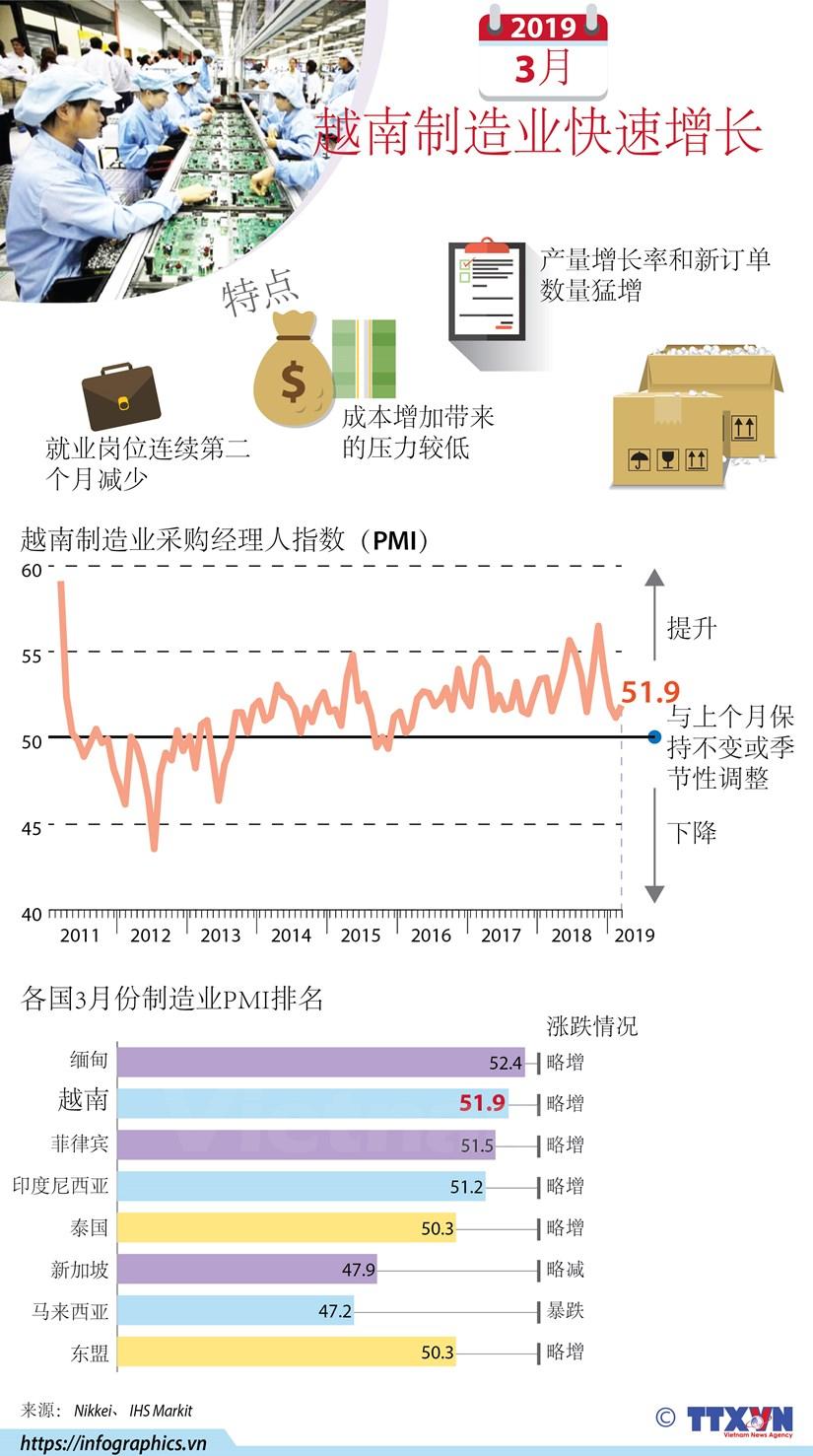 图表新闻:2019年3月越南制造业快速增长 hinh anh 1