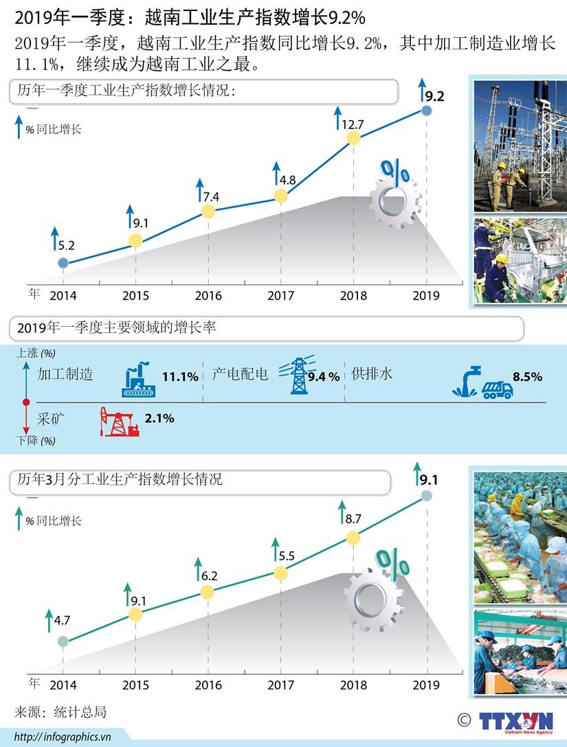 图表新闻:2019年一季度越南工业生产指数增长9.2% hinh anh 1