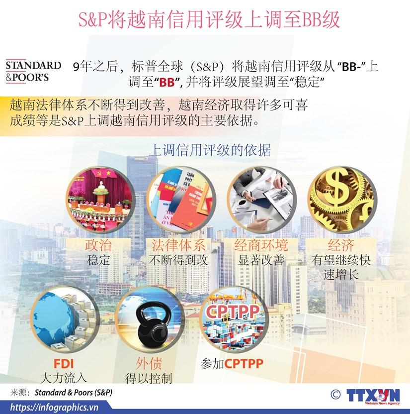 图表新闻:S&P将越南信用评级上调至BB级 hinh anh 1