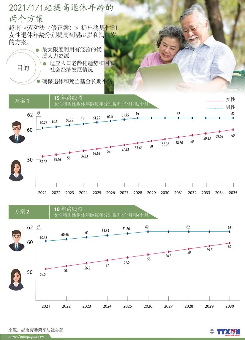 图表新闻:2021/1/1起提高退休年龄的两个方案 hinh anh 1