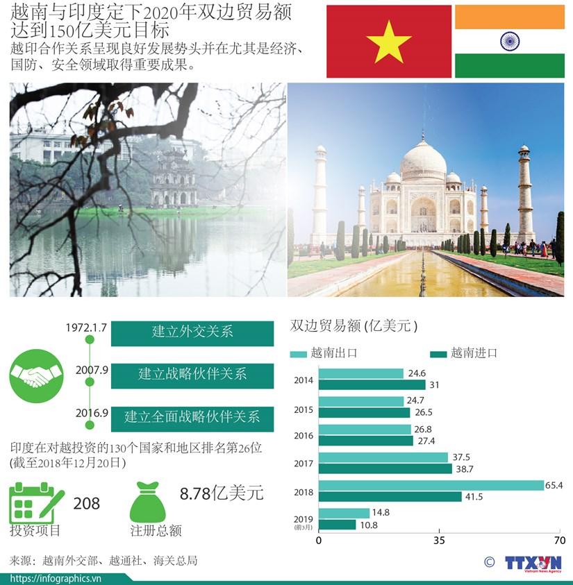 图表新闻:越南与印度定下2020年双边贸易额达到150亿美元目标 hinh anh 1