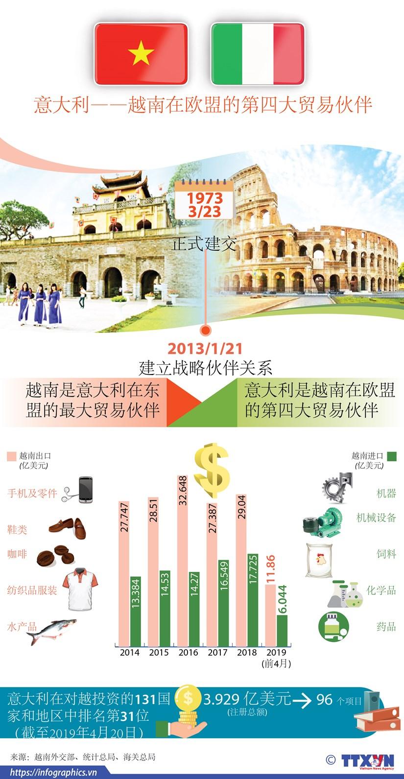 图表新闻:意大利——越南在欧盟的第四大贸易伙伴 hinh anh 1