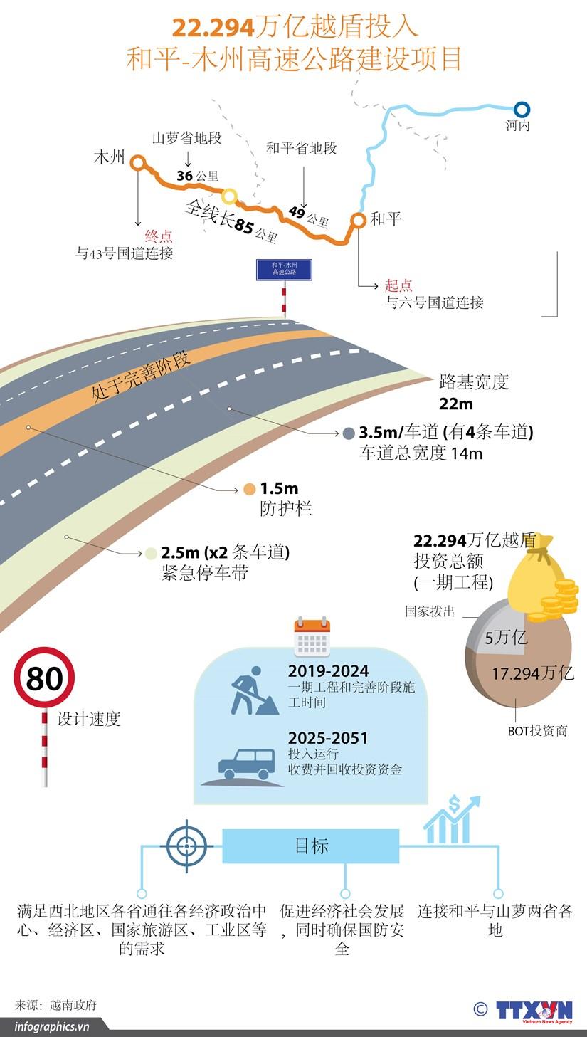 图表新闻:22.294万亿越盾投入 和平-木州高速公路建设项目 hinh anh 1