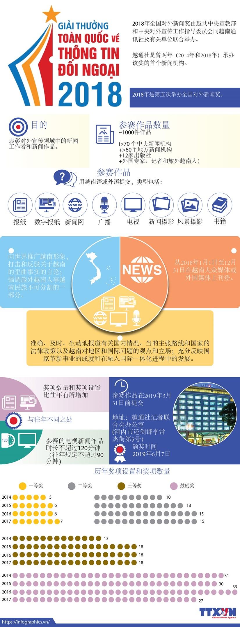 图表新闻:2018年全国对外新闻奖 hinh anh 1