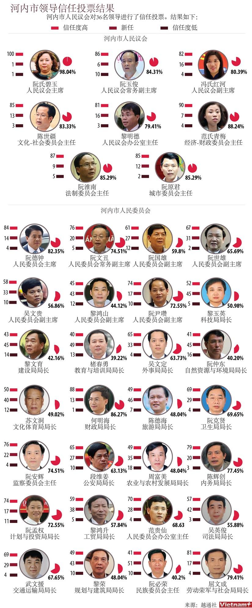 图表新闻:河内市领导信任投票结果 hinh anh 1