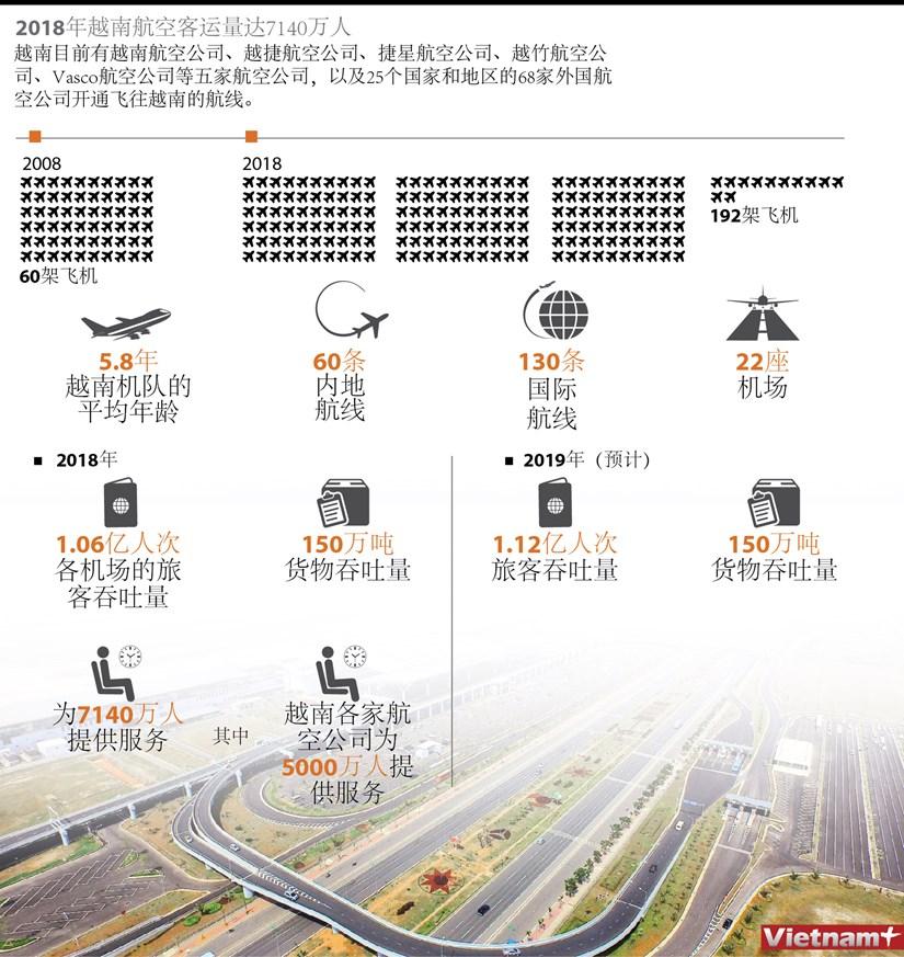 图表新闻:2018年越南航空客运量达7140万人 hinh anh 1