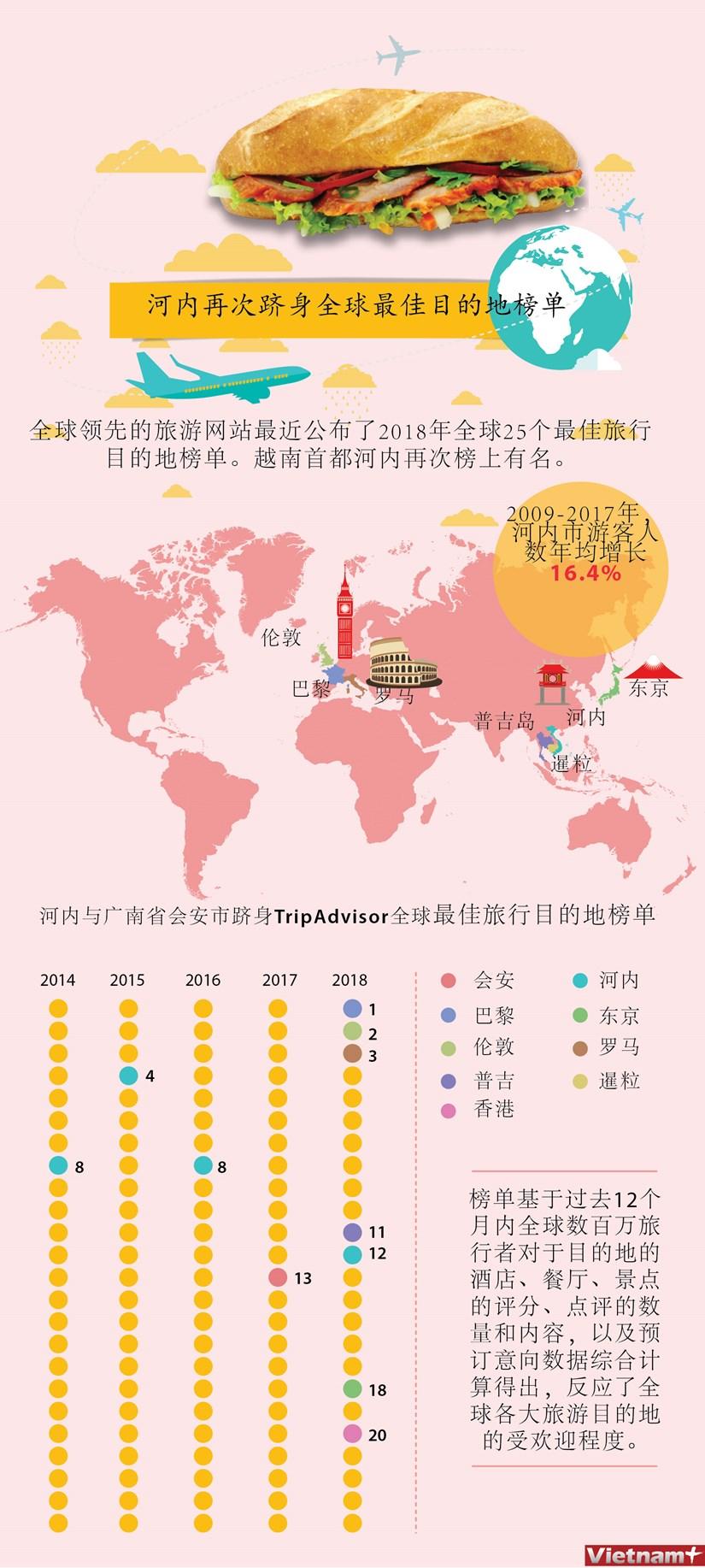 图表新闻:河内再次跻身全球最佳目的地榜单 hinh anh 1