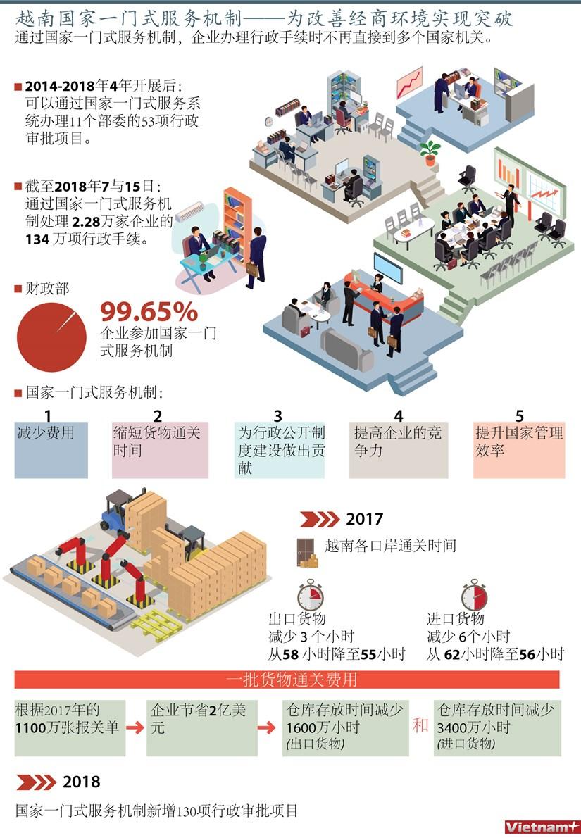 图表新闻:越南国家一门式服务机制——为改善经商环境实现突破 hinh anh 1