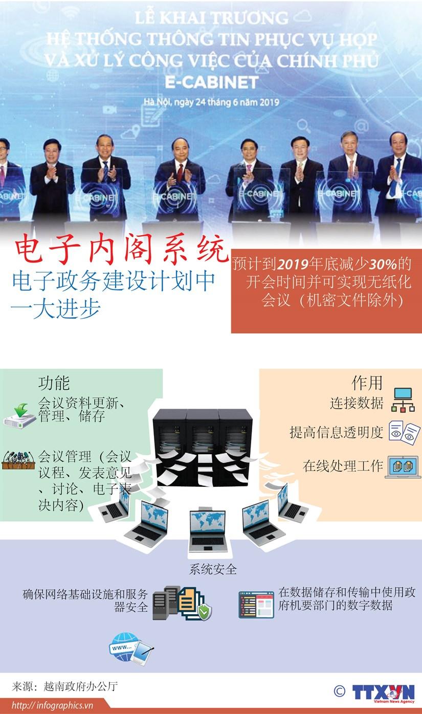 图表新闻:电子内阁系统——电子政务建设计划中 一大进步 hinh anh 1