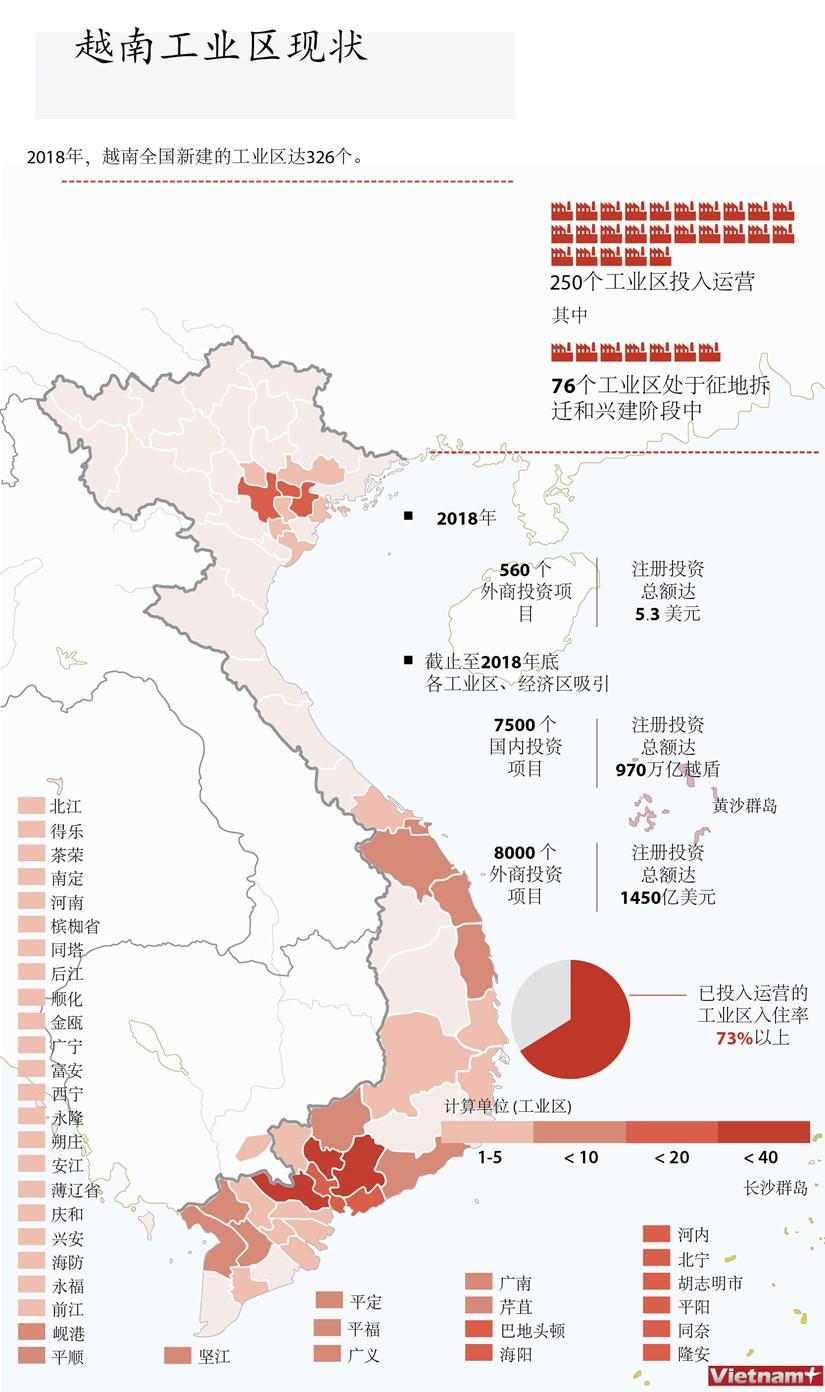 图表新闻:越南工业区现状 hinh anh 1