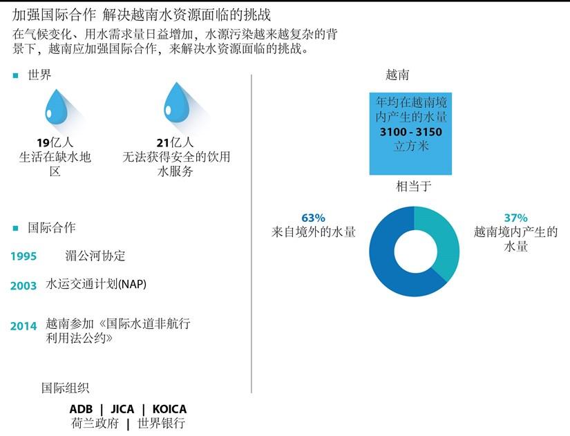 图表新闻:加强国际合作 解决越南水资源面临的挑战 hinh anh 1