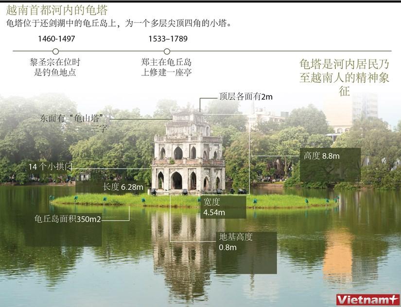 图表新闻:越南首都河内的龟塔 hinh anh 1