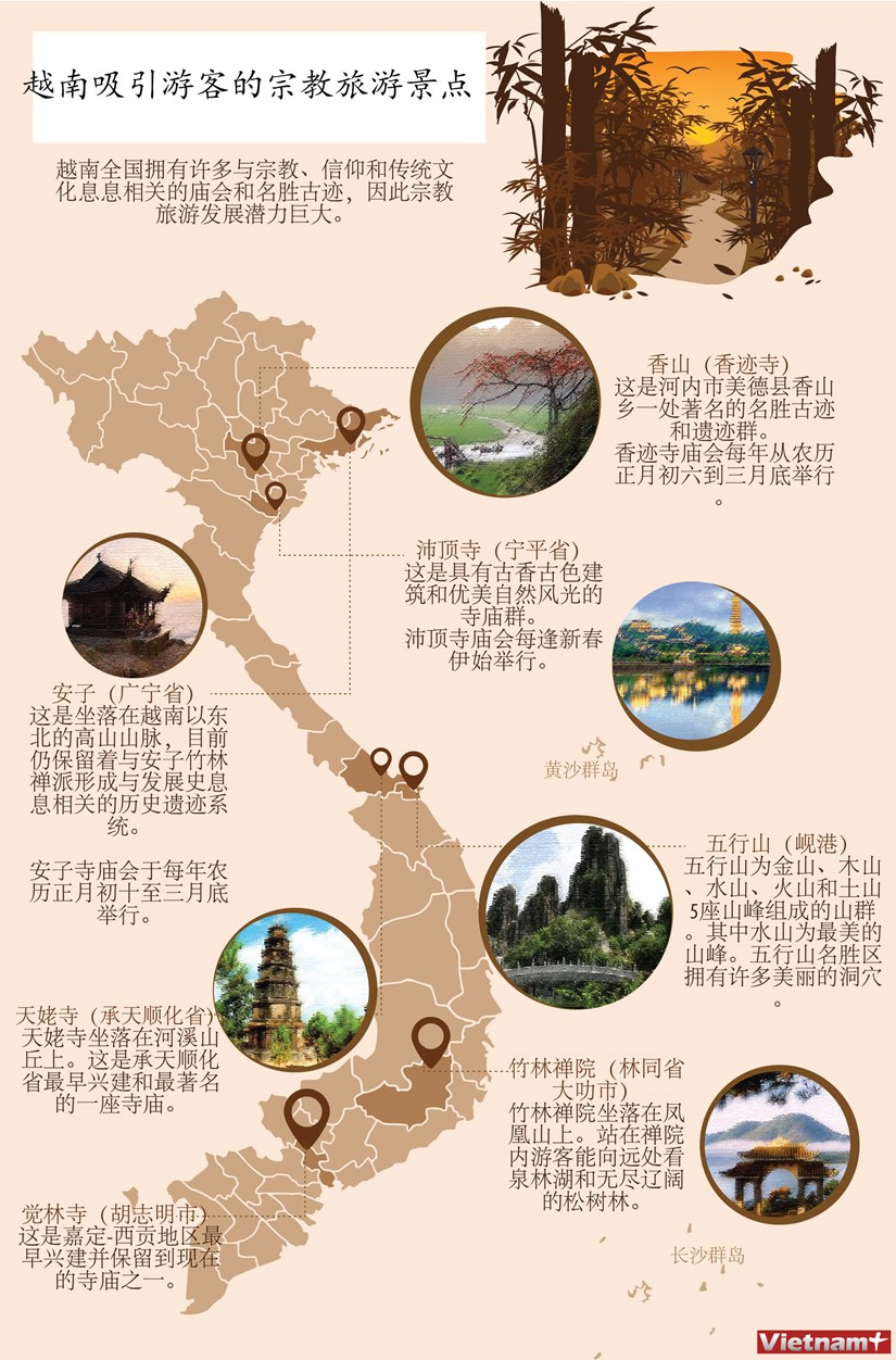 图表新闻:越南吸引游客的宗教旅游景点 hinh anh 1