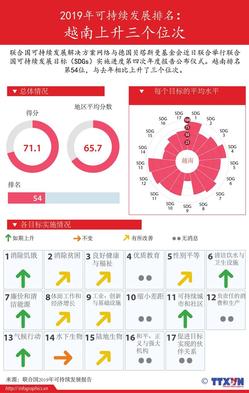 图表新闻:2019年可持续发展排名: 越南上升三个位次 hinh anh 1