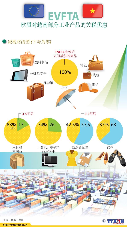 图表新闻:EVFTA 欧盟对越南部分工业产品的关税优惠 hinh anh 1