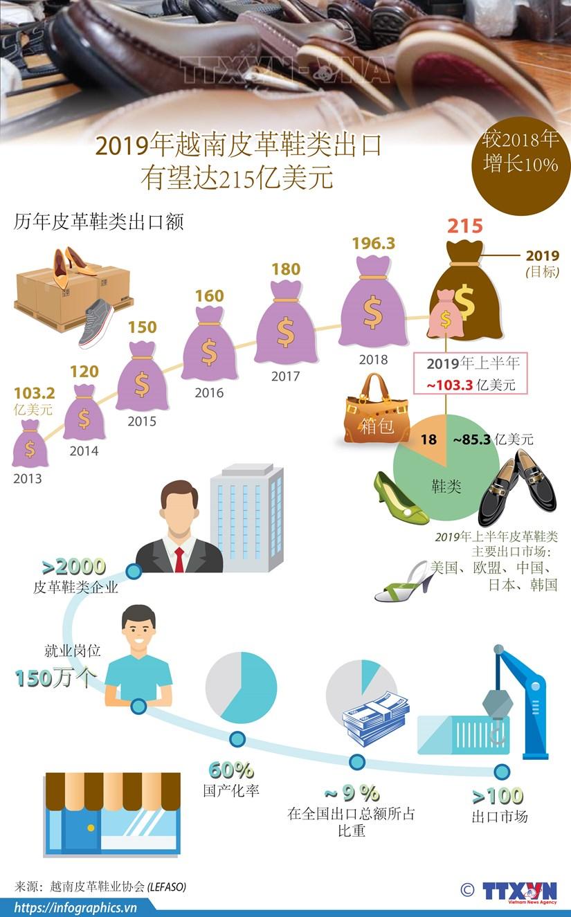 图表新闻:2019年越南皮革鞋类出口有望达215亿美元 hinh anh 1