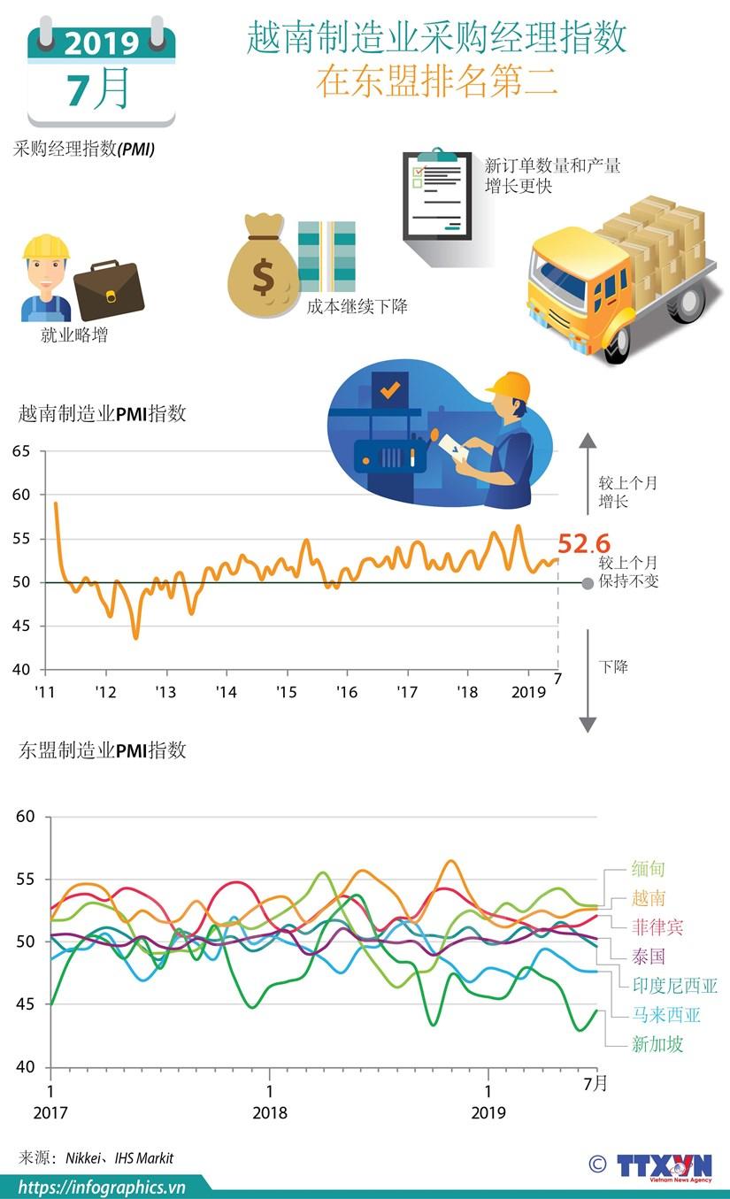 图表新闻:越南制造业采购经理指数 在东盟排名第二 hinh anh 1