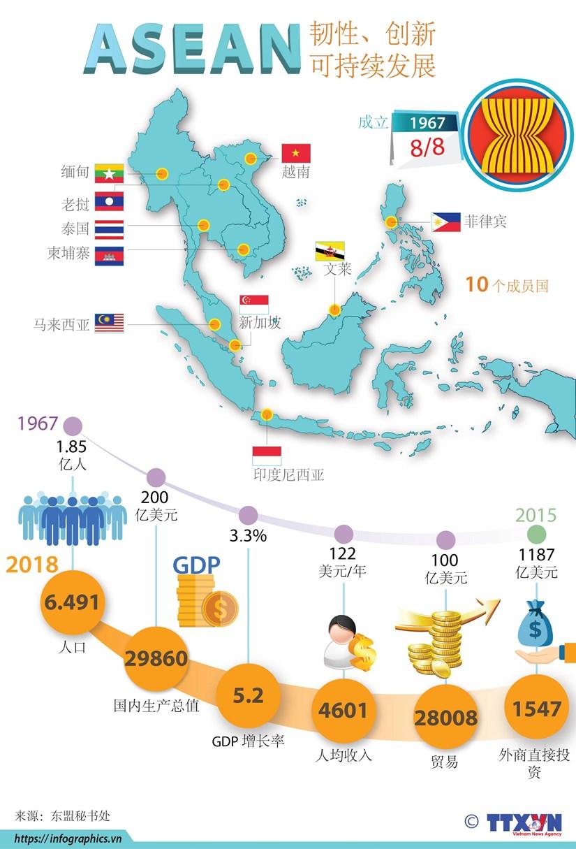 图表新闻:东盟——韧性、创新、可持续发展 hinh anh 1