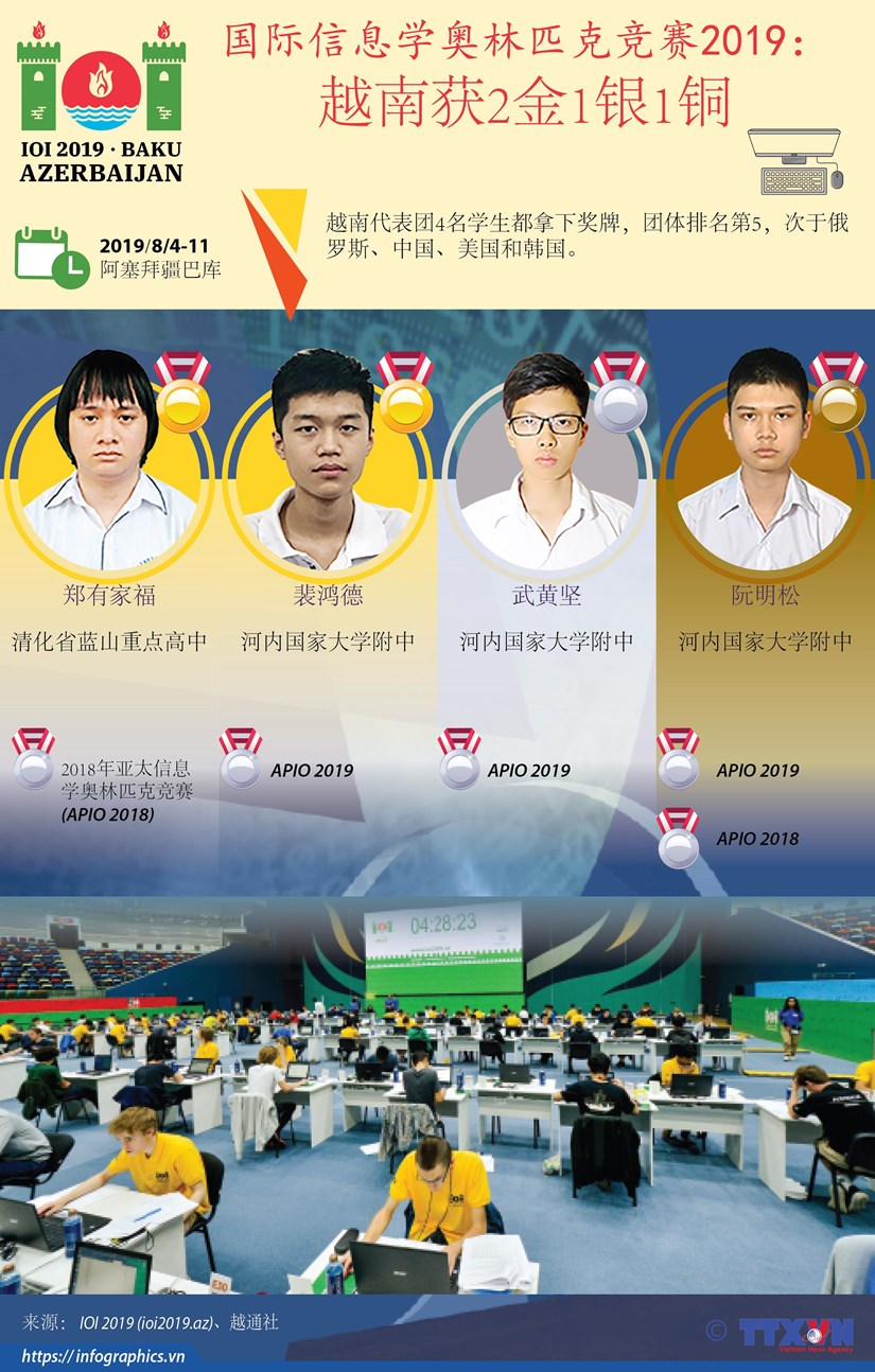 图表新闻:国际信息学奥林匹克竞赛2019: 越南获2金1银1铜 hinh anh 1