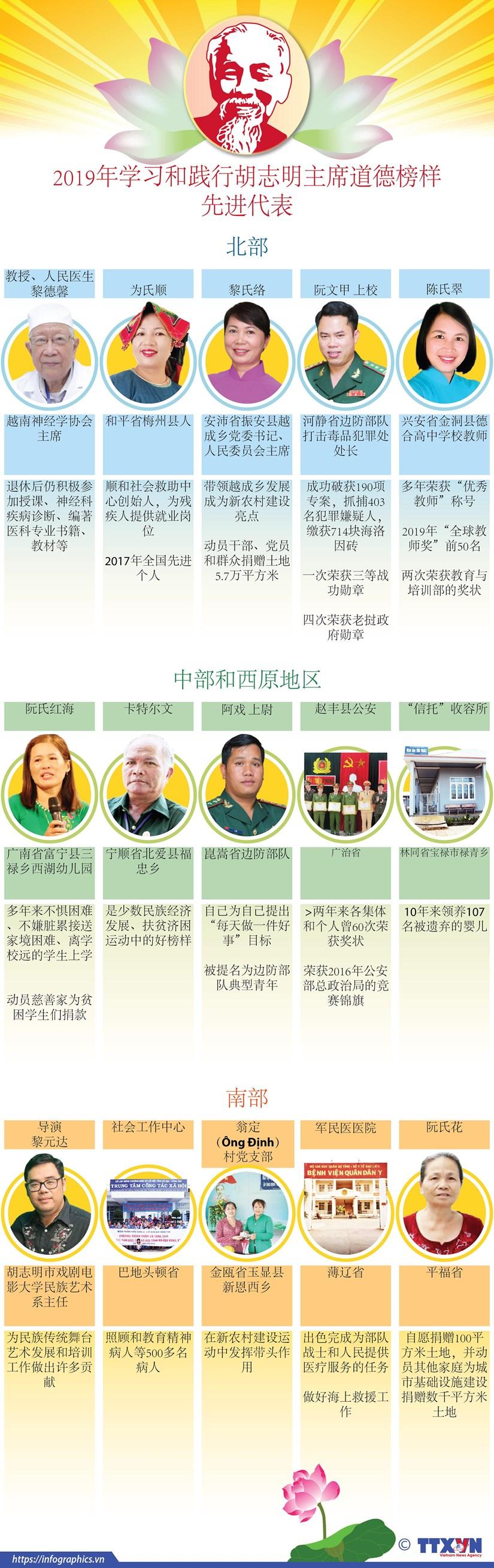 图表新闻:2019年学习和践行胡志明主席道德榜样先进代表 hinh anh 1