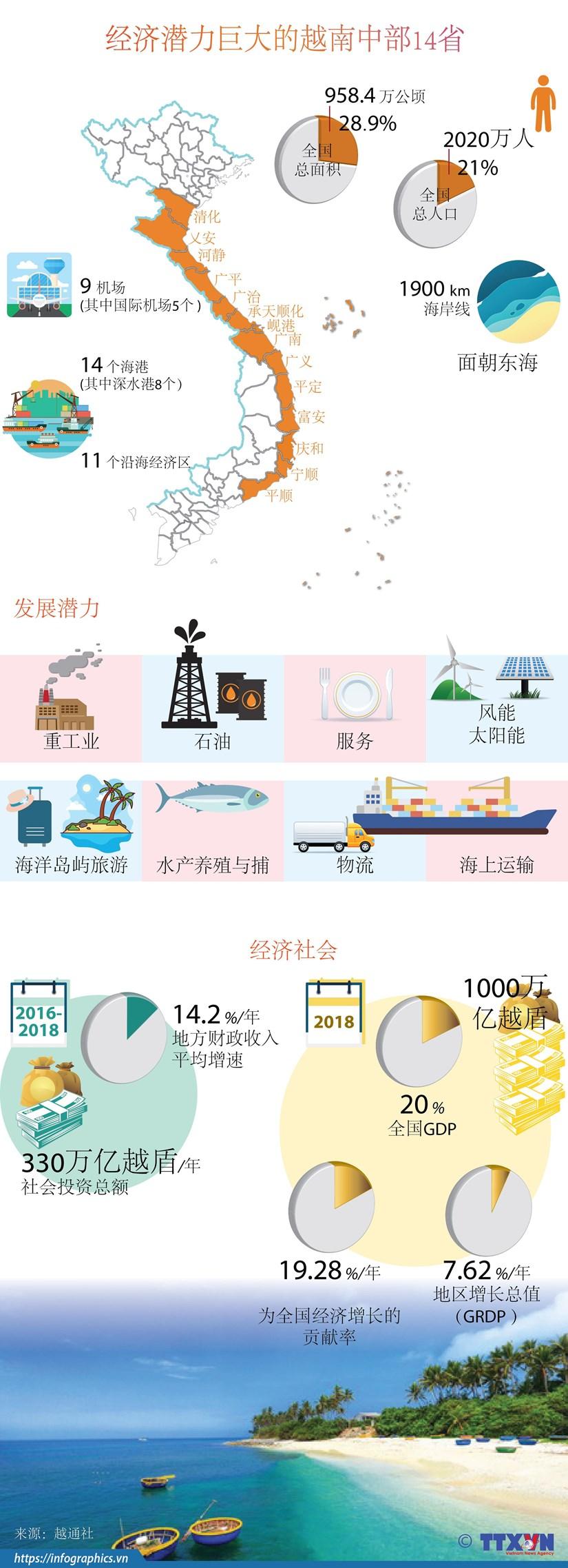 图表新闻:经济潜力巨大的越南中部14省 hinh anh 1
