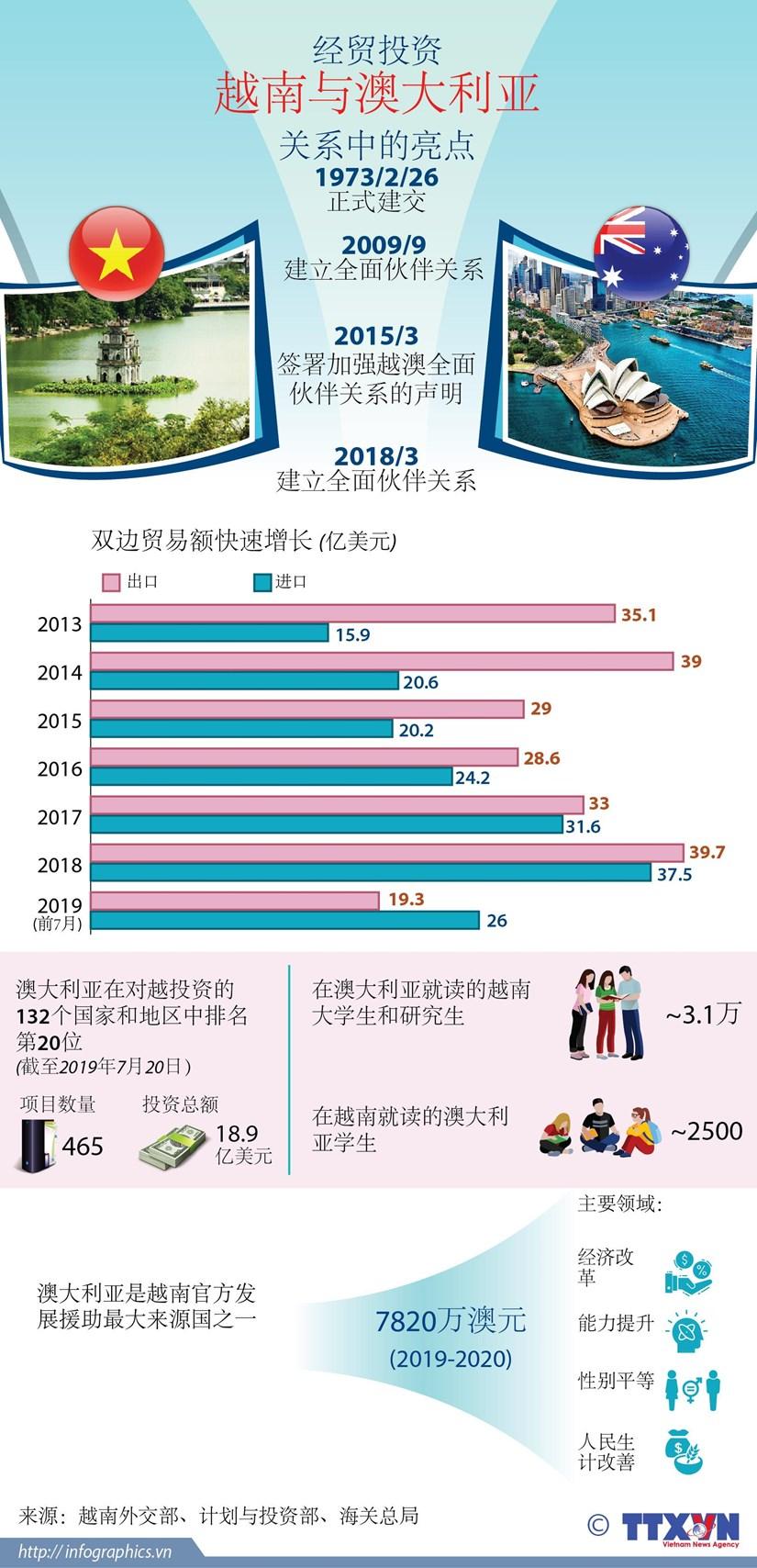 图表新闻:经贸投资——越南与澳大利亚 关系中的亮点 hinh anh 1