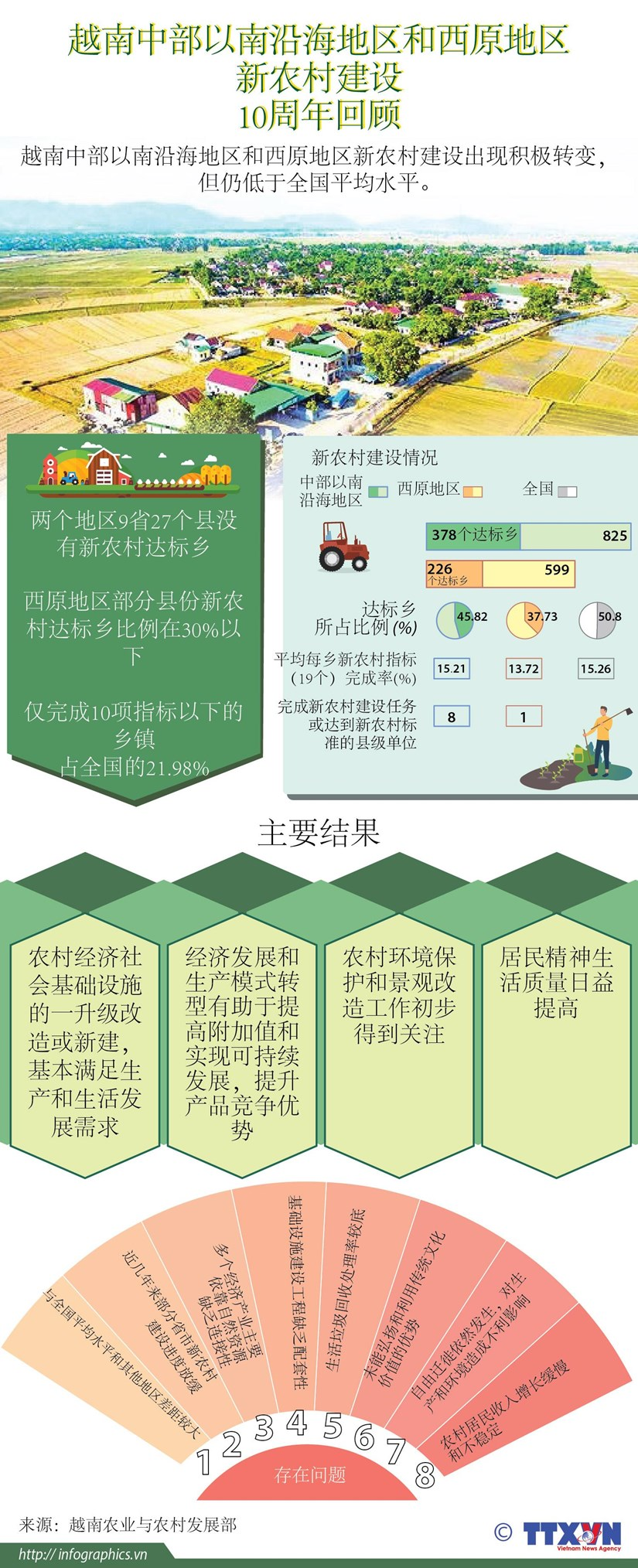图表新闻:越南中部以南沿海地区和西原地区新农村建设10周年回顾 hinh anh 1