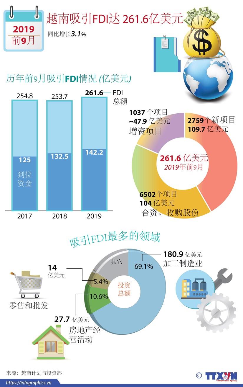 图表新闻:越南吸引FDI达 261.6亿美元 hinh anh 1