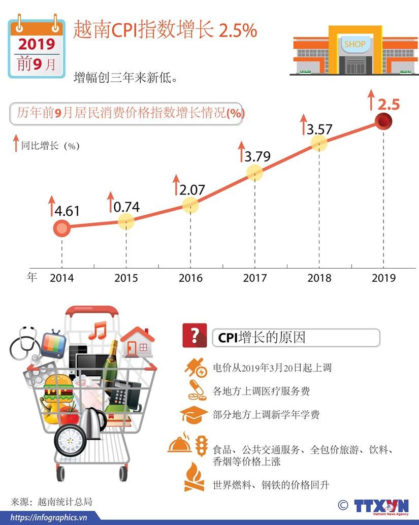 图表新闻:2019年前9月越南CPI指数增长 2.5% hinh anh 1