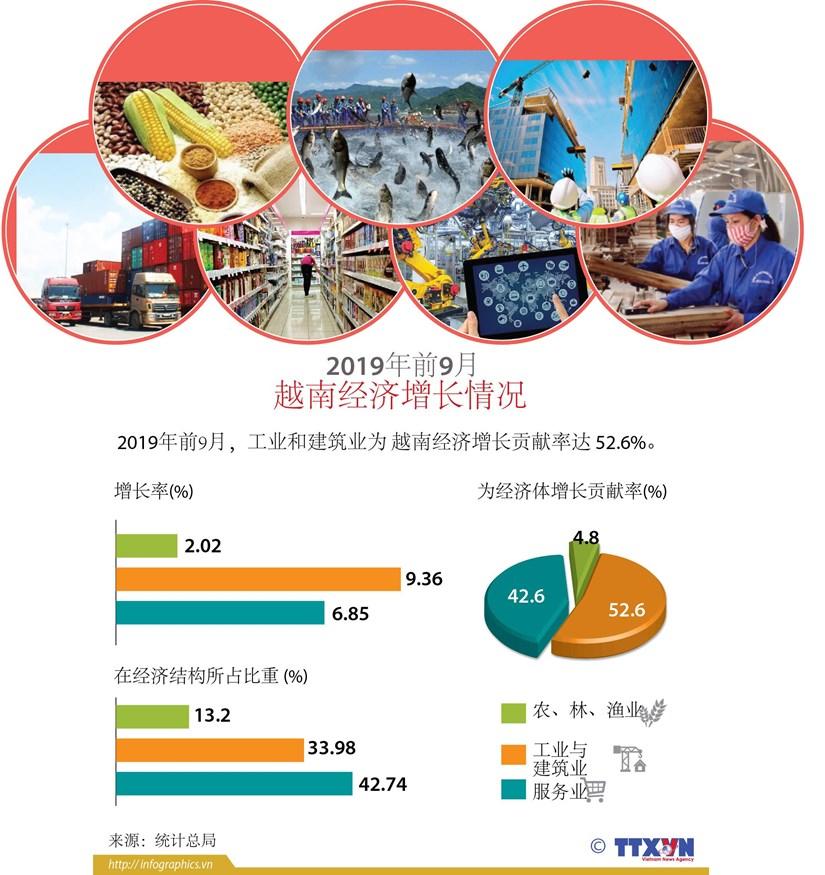 图表新闻: 2019年前9月 越南经济增长情况 hinh anh 1