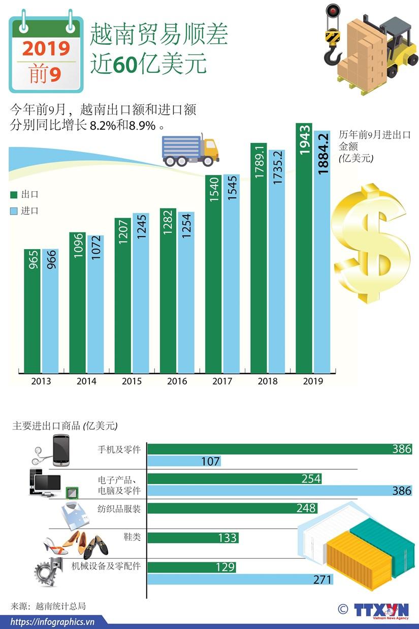 图表新闻:2019年前9月越南贸易顺差近60亿美元 hinh anh 1