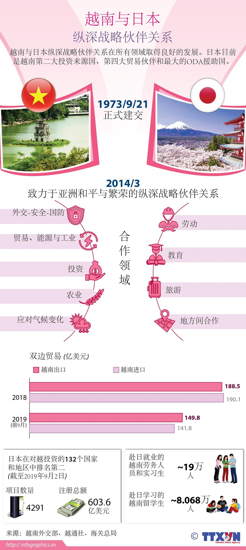 图表新闻:越南与日本纵深战略伙伴关系 hinh anh 1
