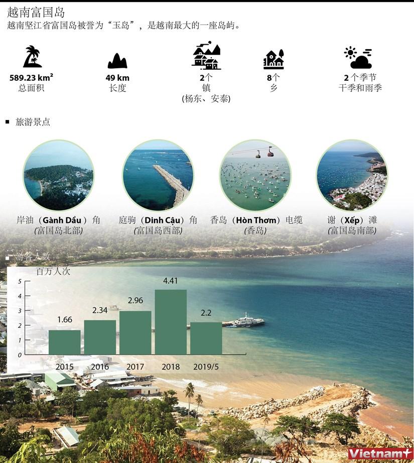 图表新闻:越南富国岛 hinh anh 1