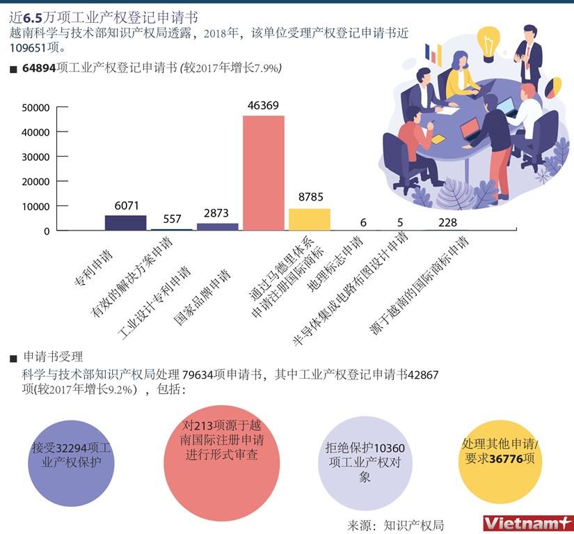 图表新闻:2018年受理近6.5万项工业产权登记申请书 hinh anh 1