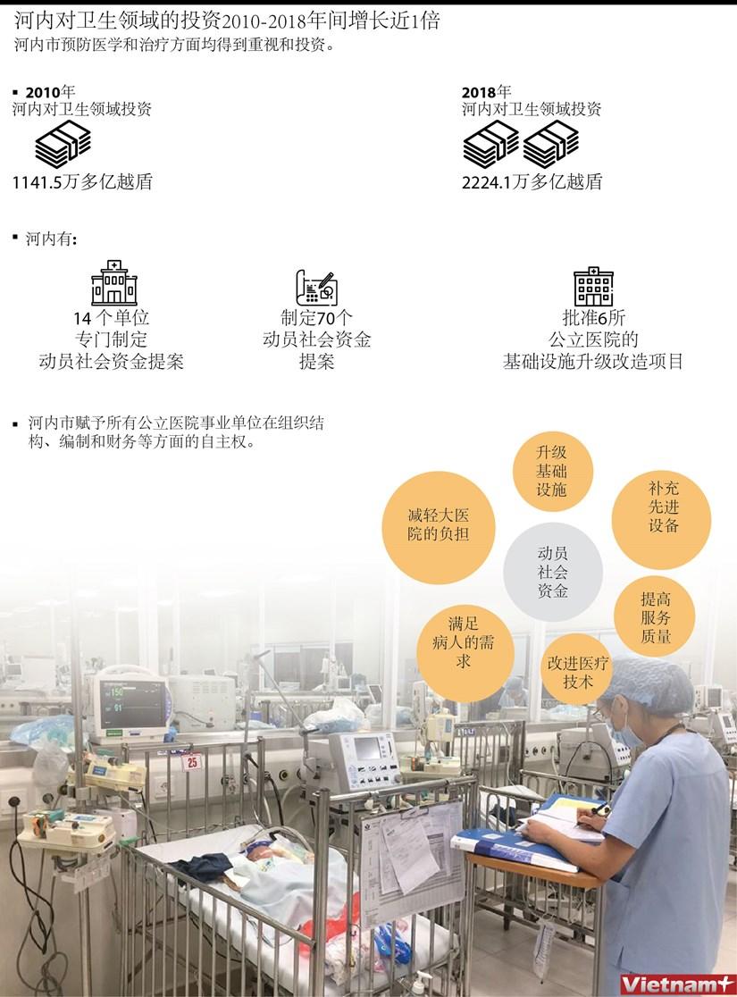 图表新闻:河内对卫生领域的投资2010-2018年间增长近1倍 hinh anh 1
