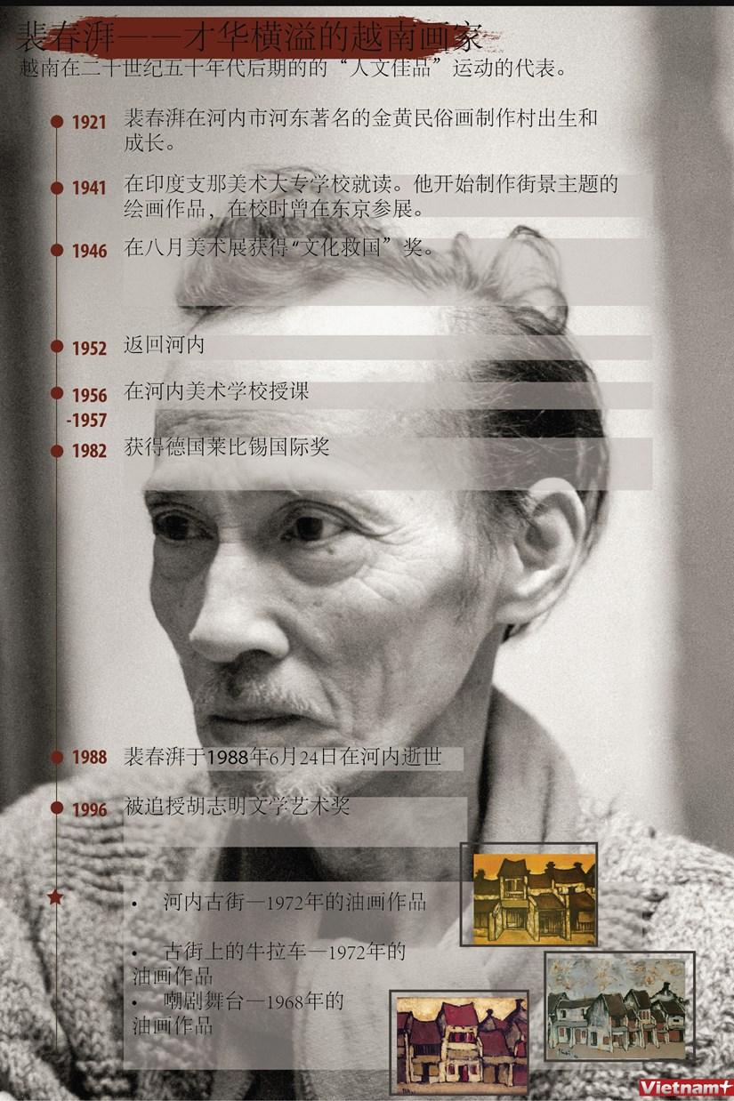 图表新闻:裴春湃——才华横溢的越南画家 hinh anh 1